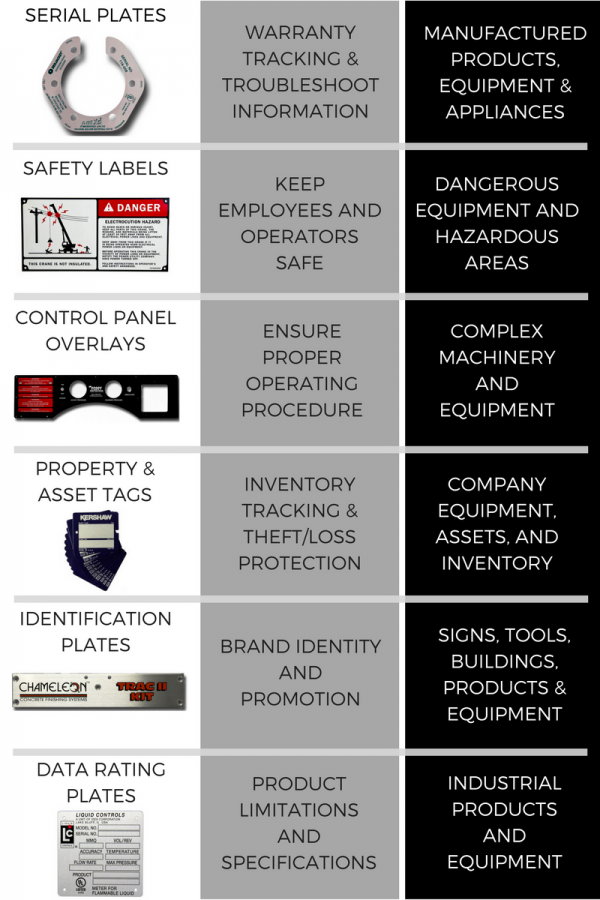 industrial nameplates, warning labels, asset tags, serial plates, control panels