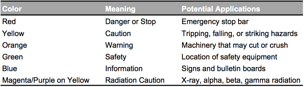 safety labels color, meaning & application